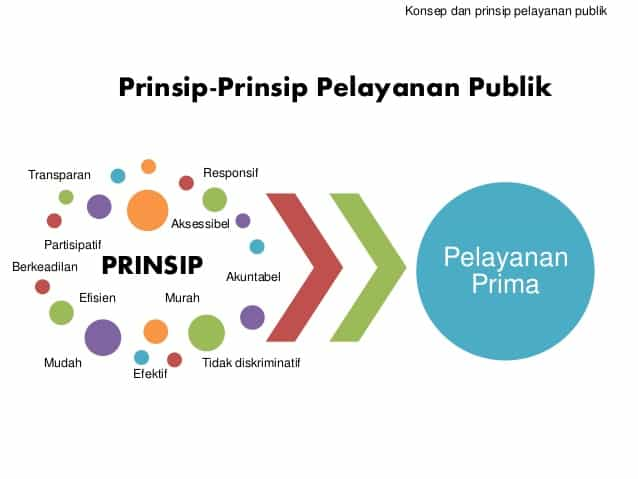bimtek peningkatan kualitas pelayanan publik