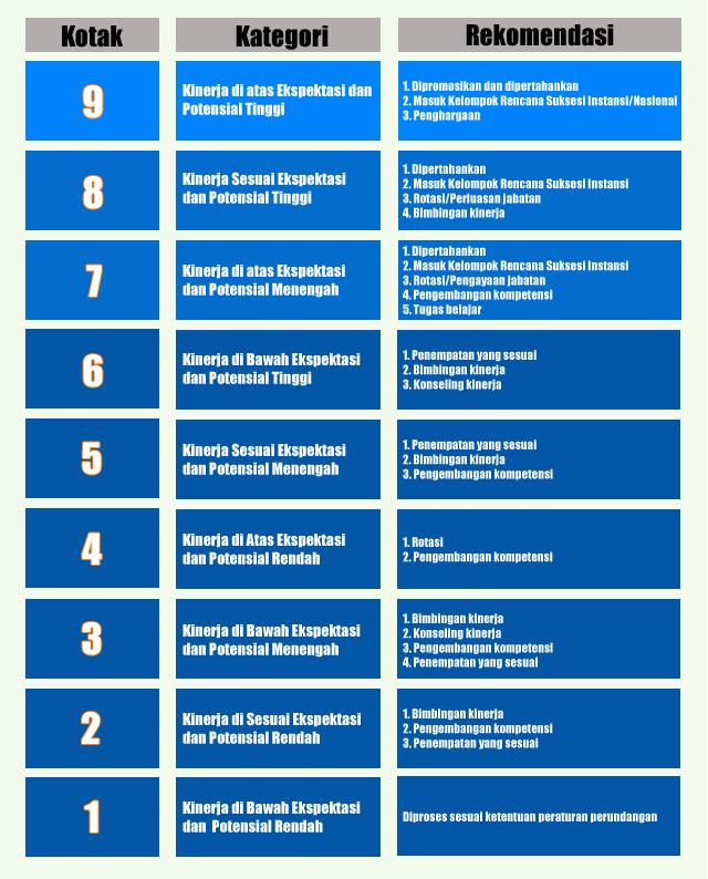 Bimtek Manajemen Talenta dan Implementasi Permenpan RB no 3 2020