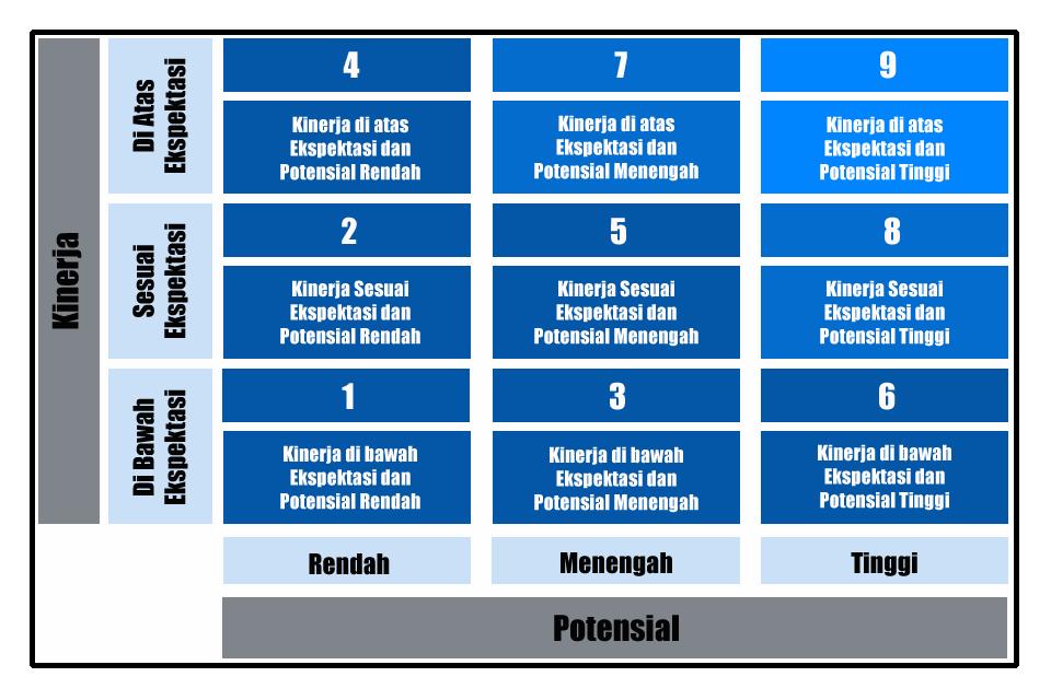 Bimtek Manajemen Talenta dan Implementasi Permenpan RB no 3 Tahun 2020